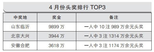 大乐透4月盘点:开50注头奖 山东一人揽9899万
