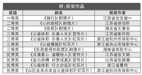 11部优秀作品获奖 体彩微视频征集活动评选揭晓